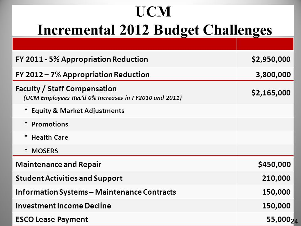 2012 Base Budget Needs FY 2011 - 5% Appropriation Reduction$2,950,000 FY 2012 – 7% Appropriation Reduction3,800,000 Faculty / Staff Compensation (UCM Employees Recd 0% Increases in FY2010 and 2011) $2,165,000 * Equity & Market Adjustments * Promotions * Health Care * MOSERS Maintenance and Repair$450,000 Student Activities and Support210,000 Information Systems – Maintenance Contracts150,000 Investment Income Decline150,000 ESCO Lease Payment55,000 UCM Incremental 2012 Budget Challenges 24