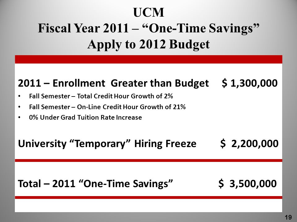 UCM Fiscal Year 2011 – One-Time Savings Apply to 2012 Budget 2011 – Enrollment Greater than Budget $ 1,300,000 Fall Semester – Total Credit Hour Growth of 2% Fall Semester – On-Line Credit Hour Growth of 21% 0% Under Grad Tuition Rate Increase University Temporary Hiring Freeze $ 2,200,000 Total – 2011 One-Time Savings $ 3,500,000 19