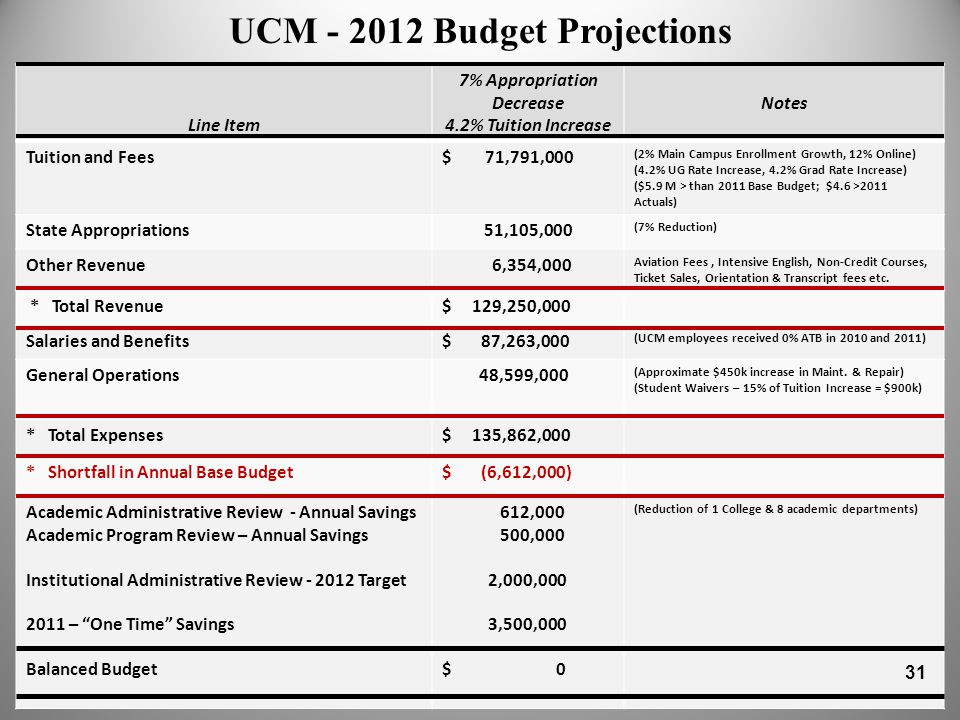 UCM - 2012 Budget Projections Line Item 7% Appropriation Decrease 4.2% Tuition Increase Notes Tuition and Fees$ 71,791,000 (2% Main Campus Enrollment Growth, 12% Online) (4.2% UG Rate Increase, 4.2% Grad Rate Increase) ($5.9 M > than 2011 Base Budget; $4.6 >2011 Actuals) State Appropriations 51,105,000 (7% Reduction) Other Revenue 6,354,000 Aviation Fees, Intensive English, Non-Credit Courses, Ticket Sales, Orientation & Transcript fees etc.