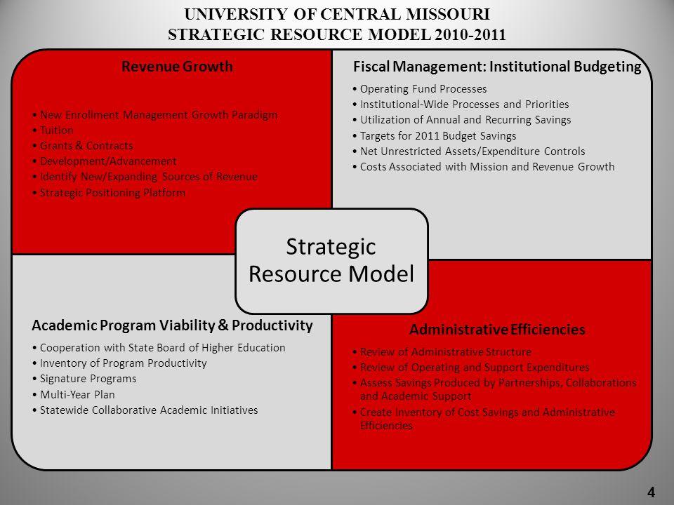Academic Program Viability & Productivity MDHE & UCM Program Review MDHE Academic Program Review of 35 UCM Programs: 12 programs eliminated – Phased elimination over 3-year period.