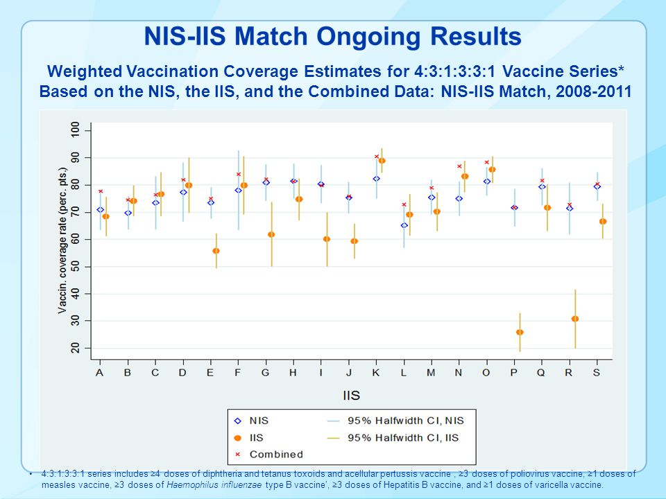 Weighted Vaccination Coverage Estimates for 4:3:1:3:3:1 Vaccine Series* Based on the NIS, the IIS, and the Combined Data: NIS-IIS Match, 2008-2011 4:3:1:3:3:1 series includes 4 doses of diphtheria and tetanus toxoids and acellular pertussis vaccine, 3 doses of poliovirus vaccine, 1 doses of measles vaccine, 3 doses of Haemophilus influenzae type B vaccine, 3 doses of Hepatitis B vaccine, and 1 doses of varicella vaccine.