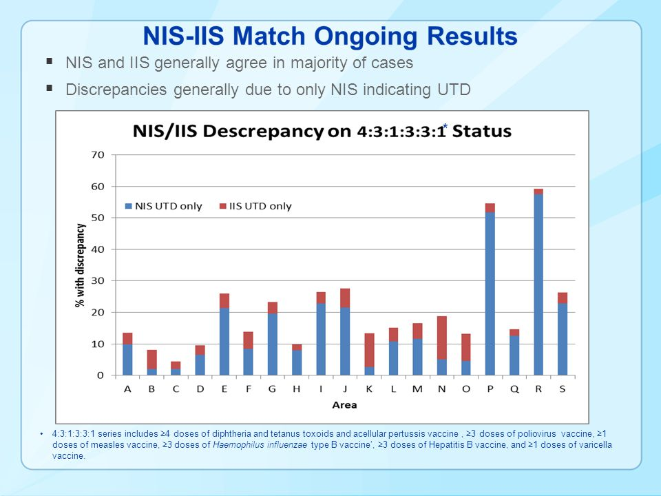 NIS and IIS generally agree in majority of cases Discrepancies generally due to only NIS indicating UTD * 4:3:1:3:3:1 series includes 4 doses of diphtheria and tetanus toxoids and acellular pertussis vaccine, 3 doses of poliovirus vaccine, 1 doses of measles vaccine, 3 doses of Haemophilus influenzae type B vaccine, 3 doses of Hepatitis B vaccine, and 1 doses of varicella vaccine.