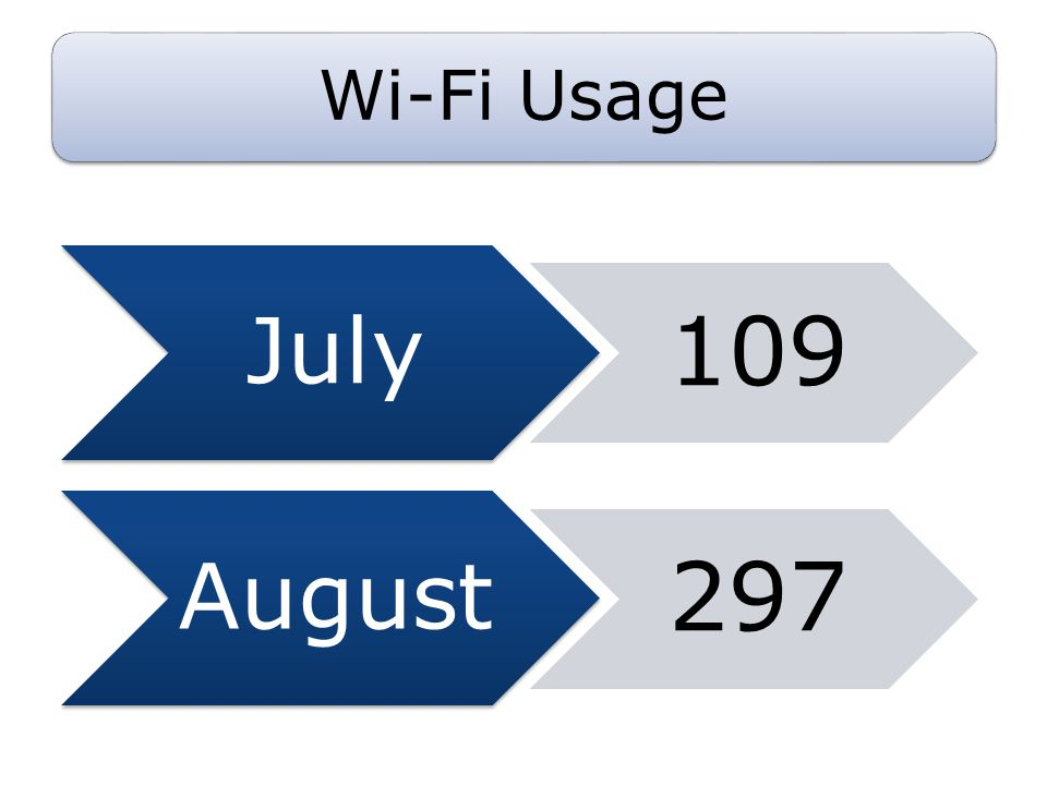 Wi-Fi Usage July 109 August 297
