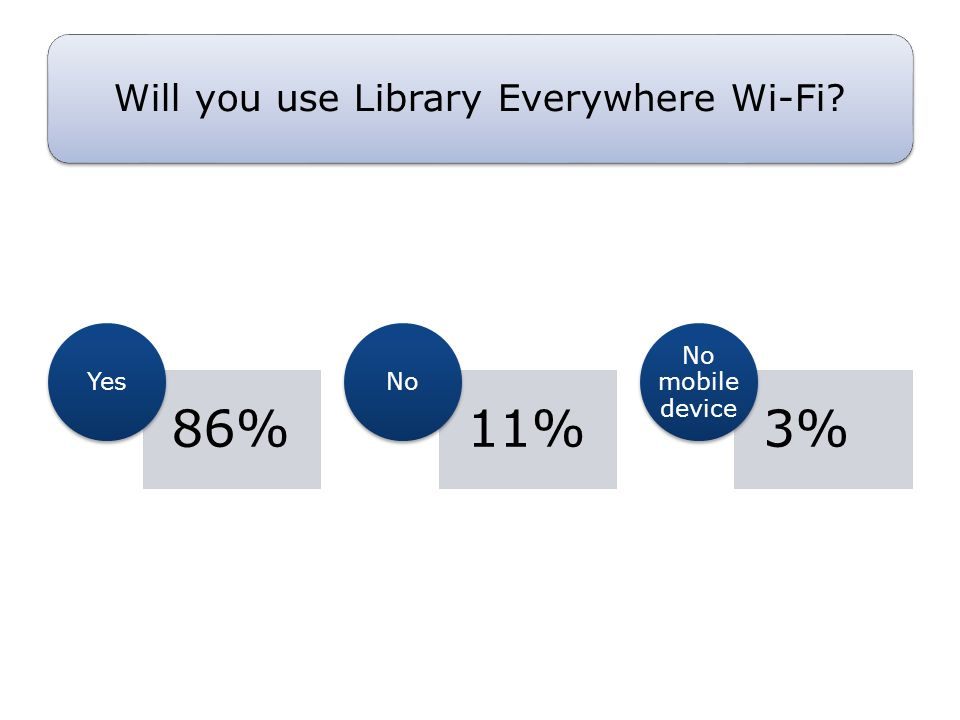 Will you use Library Everywhere Wi-Fi? 86% Yes 11% No 3% No mobile device