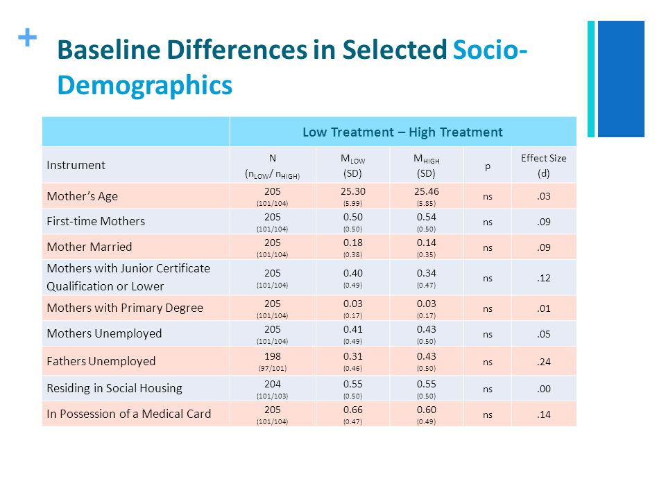 + Baseline Differences in Selected Socio- Demographics Low Treatment – High Treatment Instrument N (n LOW / n HIGH) M LOW (SD) M HIGH (SD) p Effect Si