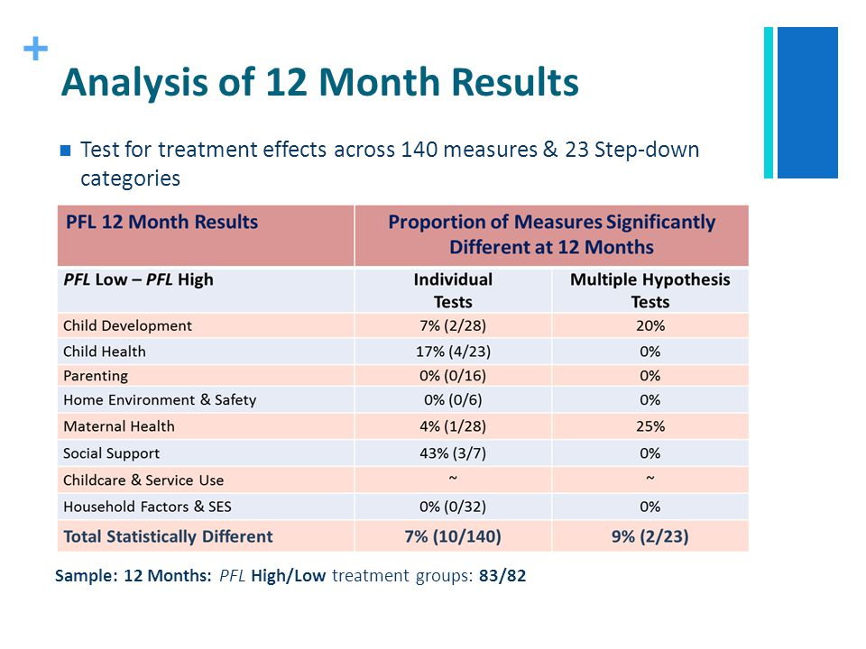 + Analysis of 12 Month Results Test for treatment effects across 140 measures & 23 Step-down categories Sample: 12 Months: PFL High/Low treatment grou