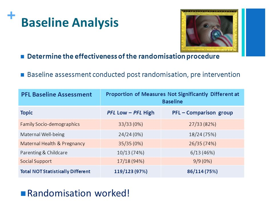+ Baseline Analysis Determine the effectiveness of the randomisation procedure Baseline assessment conducted post randomisation, pre intervention Rand
