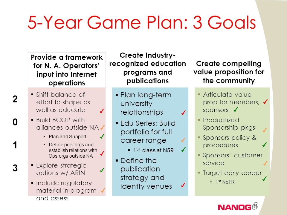 5-Year Game Plan: 3 Goals Shift balance of effort to shape as well as educate Build BCOP with alliances outside NA Plan and Support Define peer orgs a