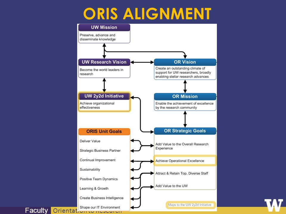 Orientation to Research Faculty ORIS ALIGNMENT