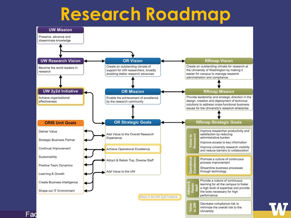 Orientation to Research Faculty Research Roadmap
