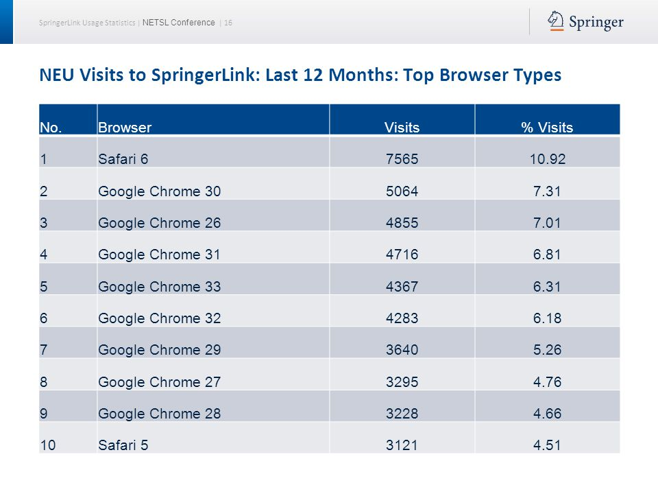 SpringerLink Usage Statistics | NETSL Conference | 16 NEU Visits to SpringerLink: Last 12 Months: Top Browser Types No.BrowserVisits% Visits 1Safari 6756510.92 2Google Chrome 3050647.31 3Google Chrome 2648557.01 4Google Chrome 3147166.81 5Google Chrome 3343676.31 6Google Chrome 3242836.18 7Google Chrome 2936405.26 8Google Chrome 2732954.76 9Google Chrome 2832284.66 10Safari 531214.51