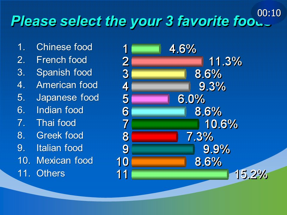Please select the your 3 favorite foods 1.Chinese food 2.French food 3.Spanish food 4.American food 5.Japanese food 6.Indian food 7.Thai food 8.Greek food 9.Italian food 10.Mexican food 11.Others 00:10