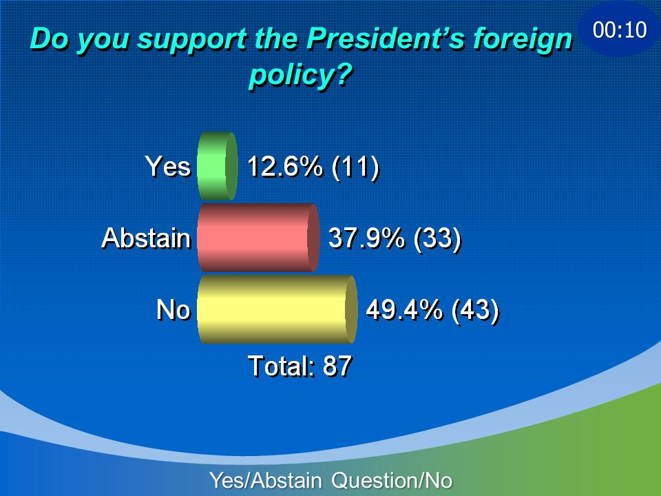 Do you support the Presidents foreign policy Yes/Abstain Question/No 00:10