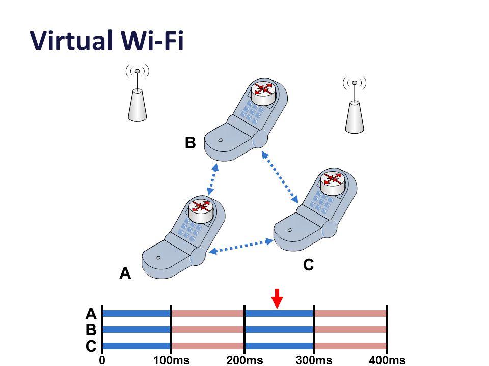 Virtual Wi-Fi A B C A B C 0100ms200ms300ms400ms