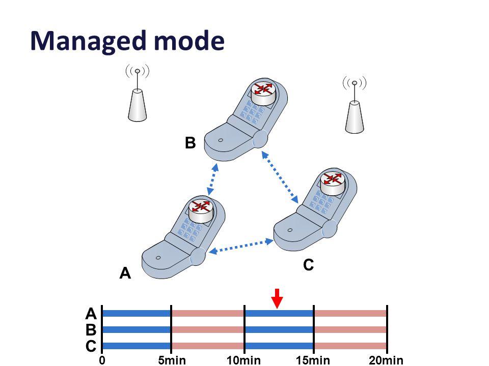 Managed mode A B C A B C 05min10min15min20min