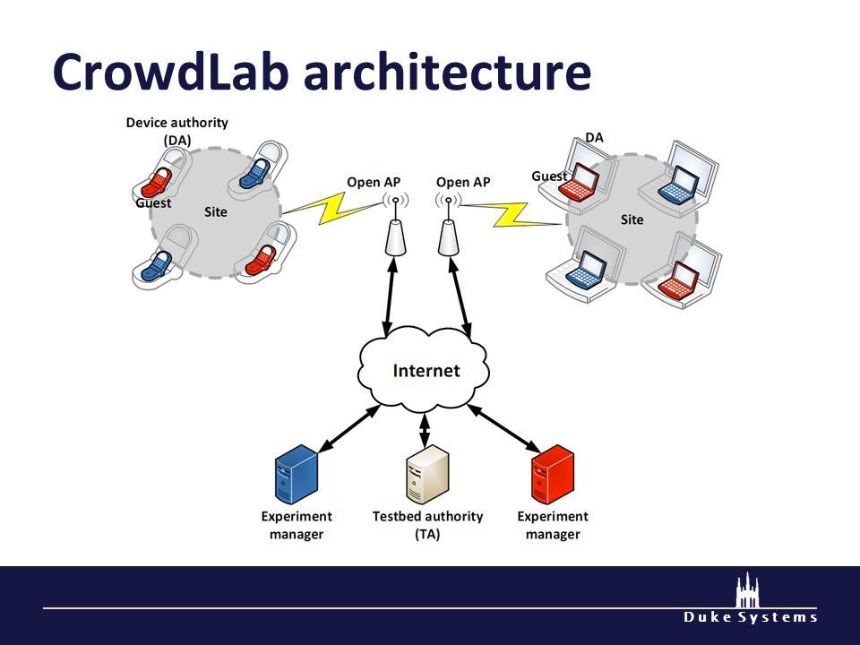 D u k e S y s t e m s CrowdLab architecture