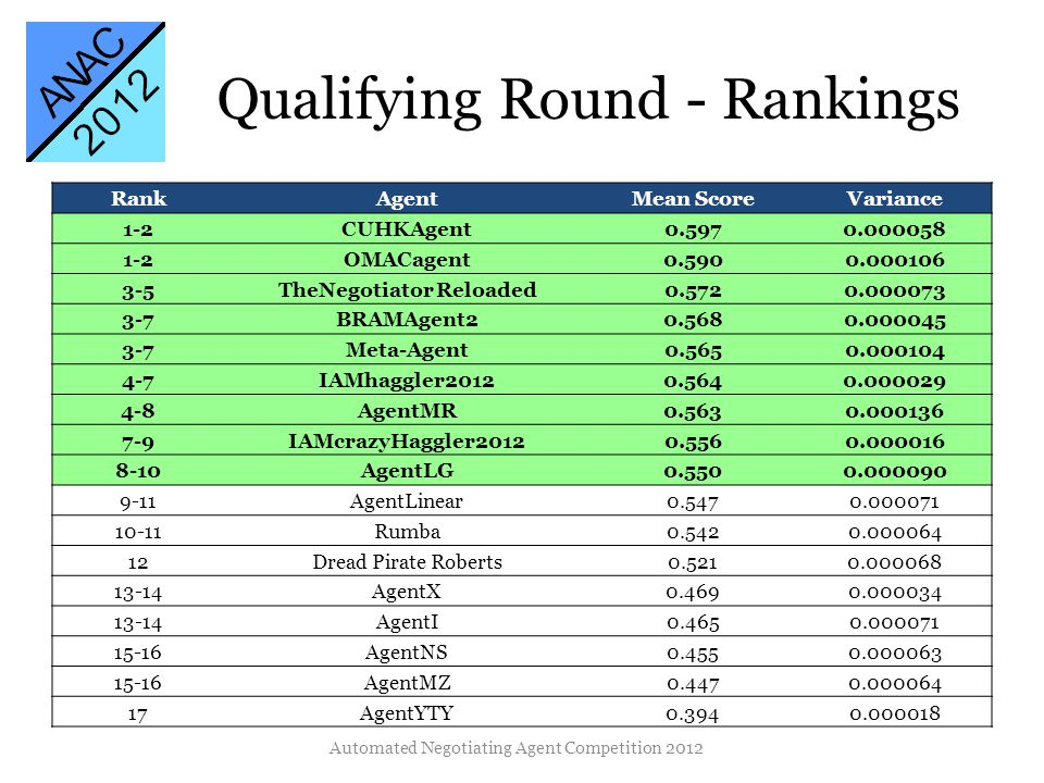 Qualifying Round - Rankings RankAgentMean ScoreVariance 1-2CUHKAgent0.5970.000058 1-2OMACagent0.5900.000106 3-5TheNegotiator Reloaded0.5720.000073 3-7BRAMAgent20.5680.000045 3-7Meta-Agent0.5650.000104 4-7IAMhaggler20120.5640.000029 4-8AgentMR0.5630.000136 7-9IAMcrazyHaggler20120.5560.000016 8-10AgentLG0.5500.000090 9-11AgentLinear0.5470.000071 10-11Rumba0.5420.000064 12Dread Pirate Roberts0.5210.000068 13-14AgentX0.4690.000034 13-14AgentI0.4650.000071 15-16AgentNS0.4550.000063 15-16AgentMZ0.4470.000064 17AgentYTY0.3940.000018 Automated Negotiating Agent Competition 2012