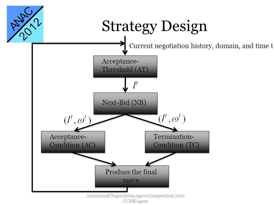 Strategy Design Automated Negotiating Agent Competition 2012 CUHKAgent Acceptance- Threshold (AT) Next-Bid (NB) Acceptance- Condition (AC) Termination- Condition (TC) Current negotiation history, domain, and time t Produce the final move