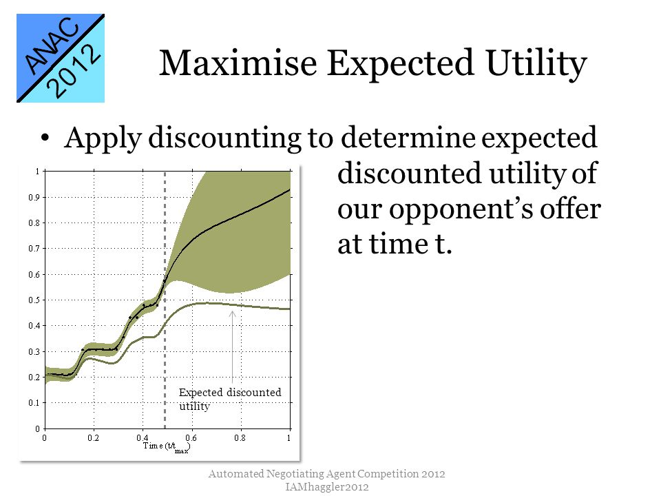 Maximise Expected Utility Automated Negotiating Agent Competition 2012 IAMhaggler2012 Expected discounted utility Apply discounting to determine expected discounted utility of our opponents offer at time t.