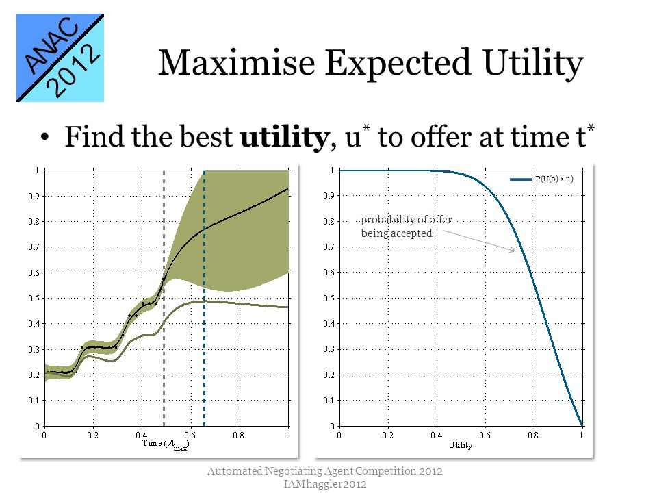 Find the best utility, u * to offer at time t * Maximise Expected Utility Automated Negotiating Agent Competition 2012 IAMhaggler2012 P(U(o) > u) prob