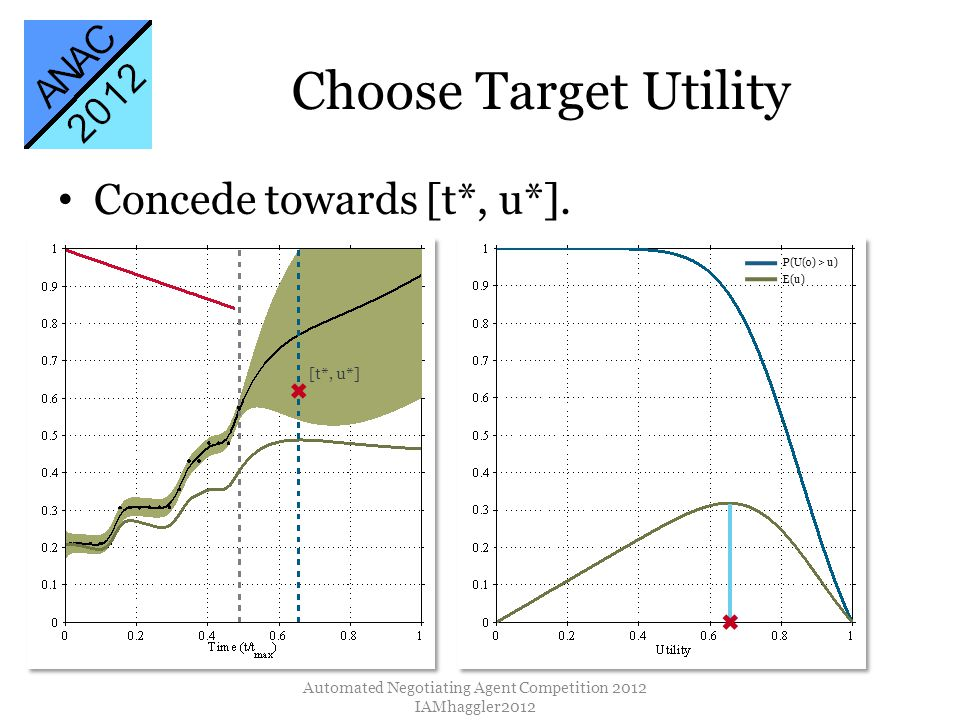 Choose Target Utility Automated Negotiating Agent Competition 2012 IAMhaggler2012 Concede towards [t*, u*].