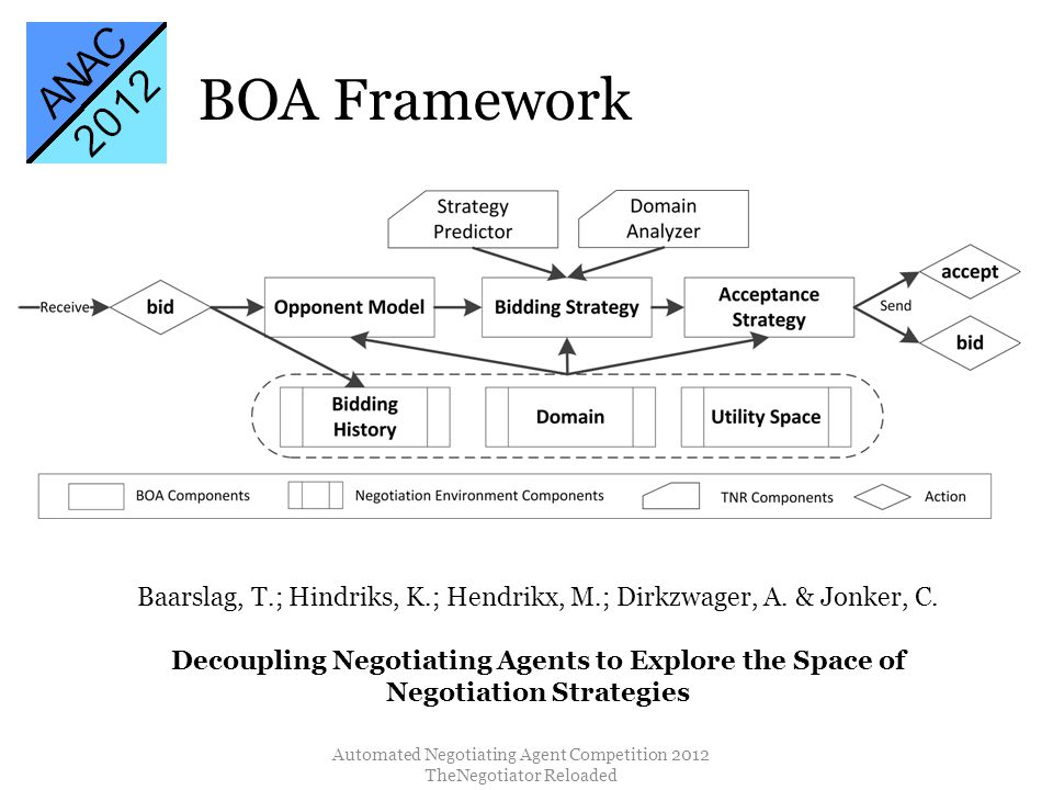 BOA Framework Automated Negotiating Agent Competition 2012 TheNegotiator Reloaded Baarslag, T.; Hindriks, K.; Hendrikx, M.; Dirkzwager, A.