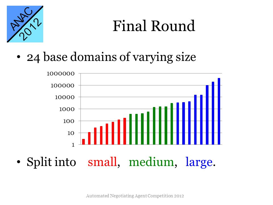Final Round 24 base domains of varying size Split into small, medium, large. Automated Negotiating Agent Competition 2012