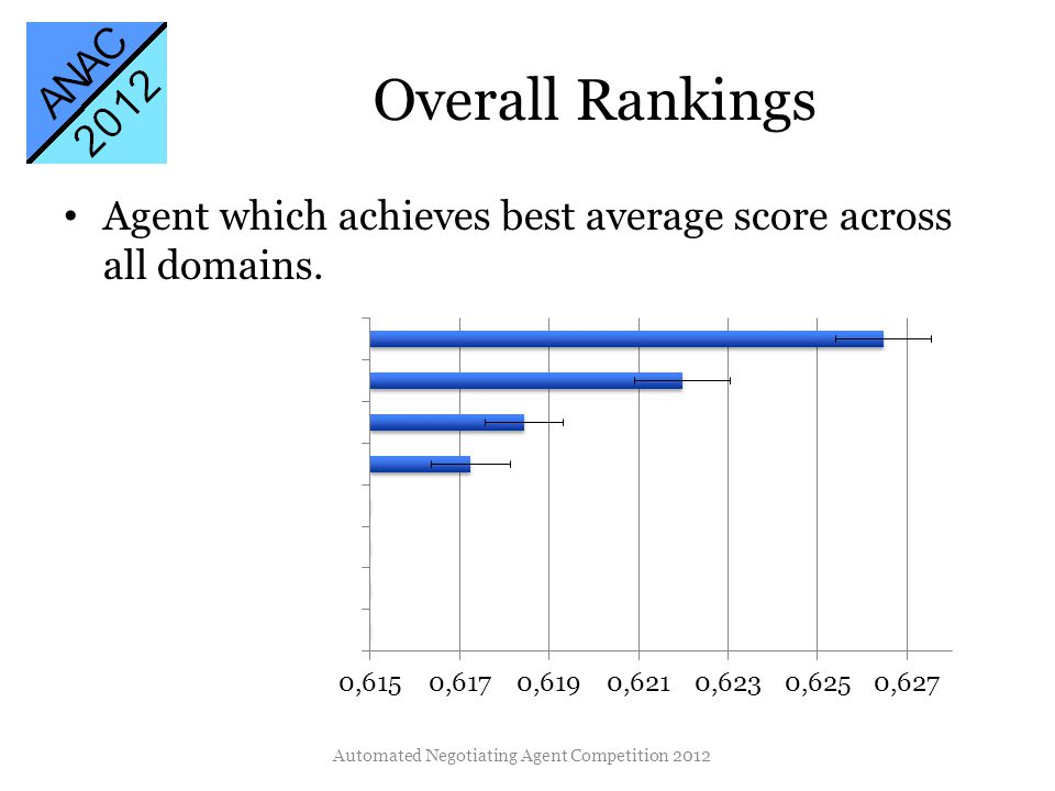 Overall Rankings Agent which achieves best average score across all domains.
