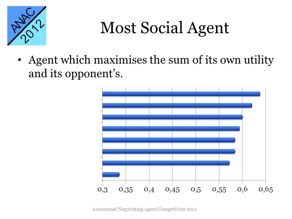 Most Social Agent Agent which maximises the sum of its own utility and its opponents.