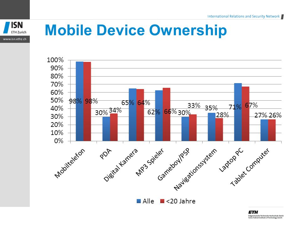 Mobile Device Ownership