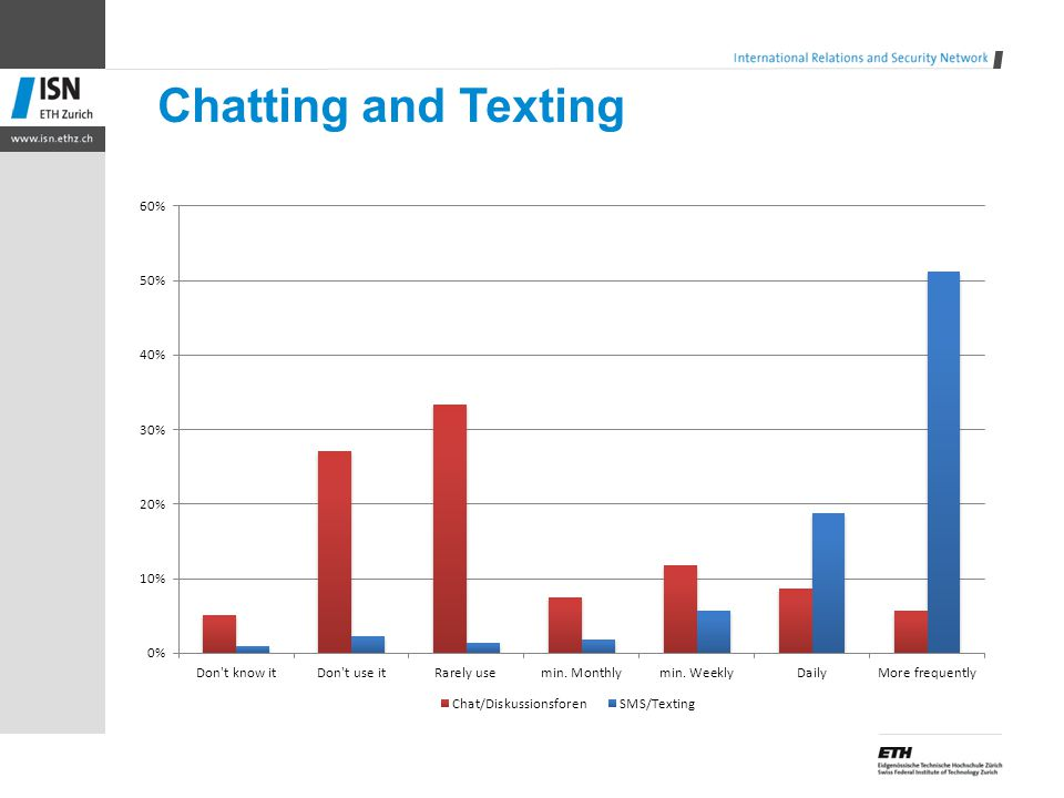 Chatting and Texting