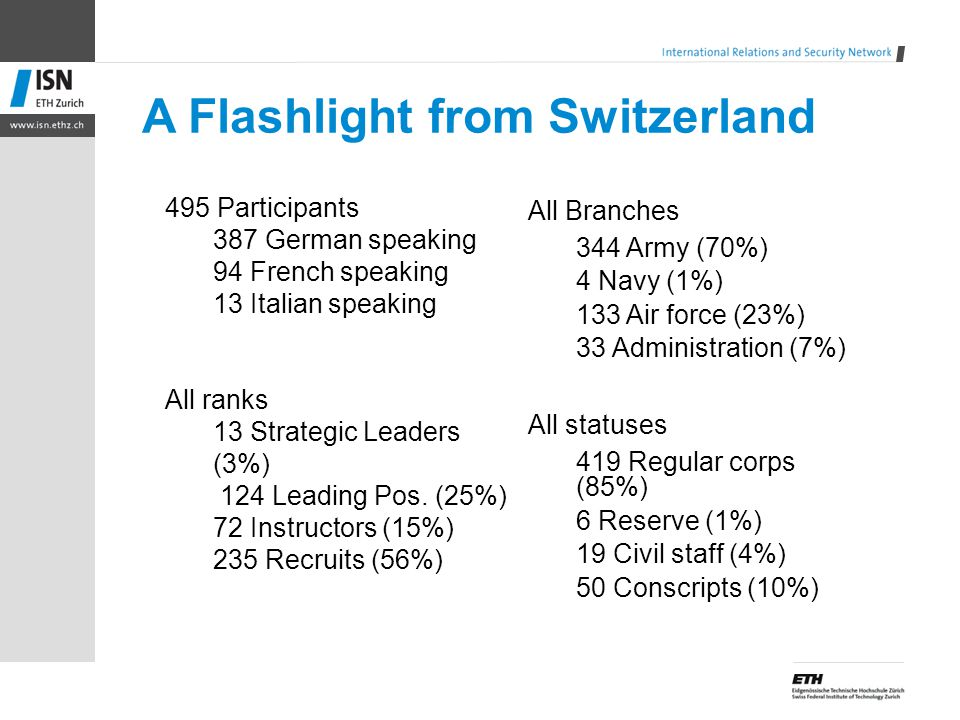 A Flashlight from Switzerland 495 Participants 387 German speaking 94 French speaking 13 Italian speaking All ranks 13 Strategic Leaders (3%) 124 Lead