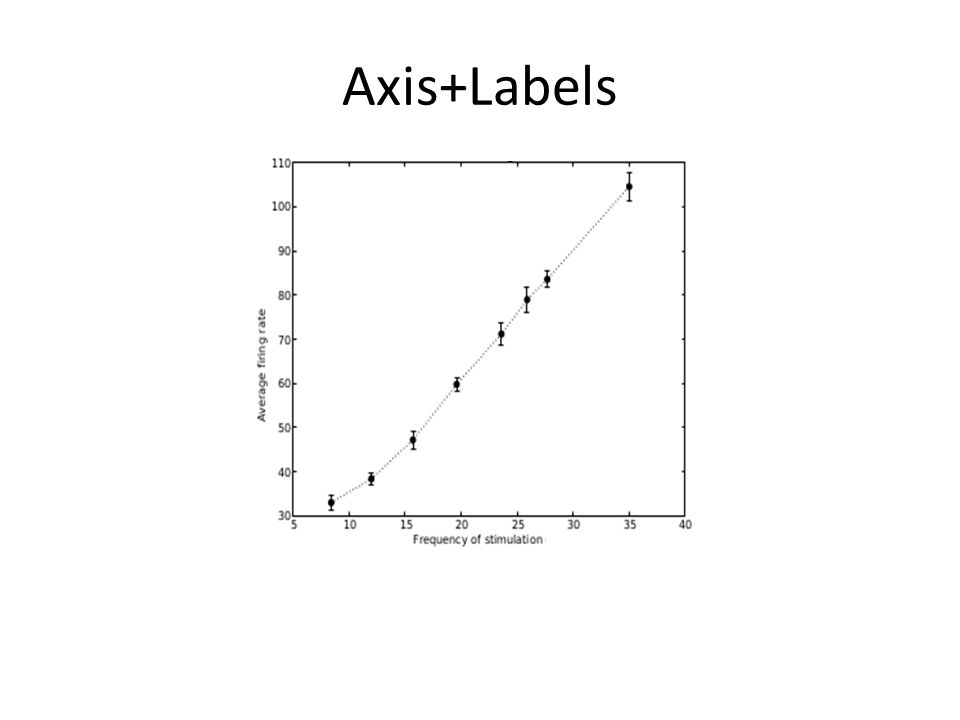 Axis+Labels