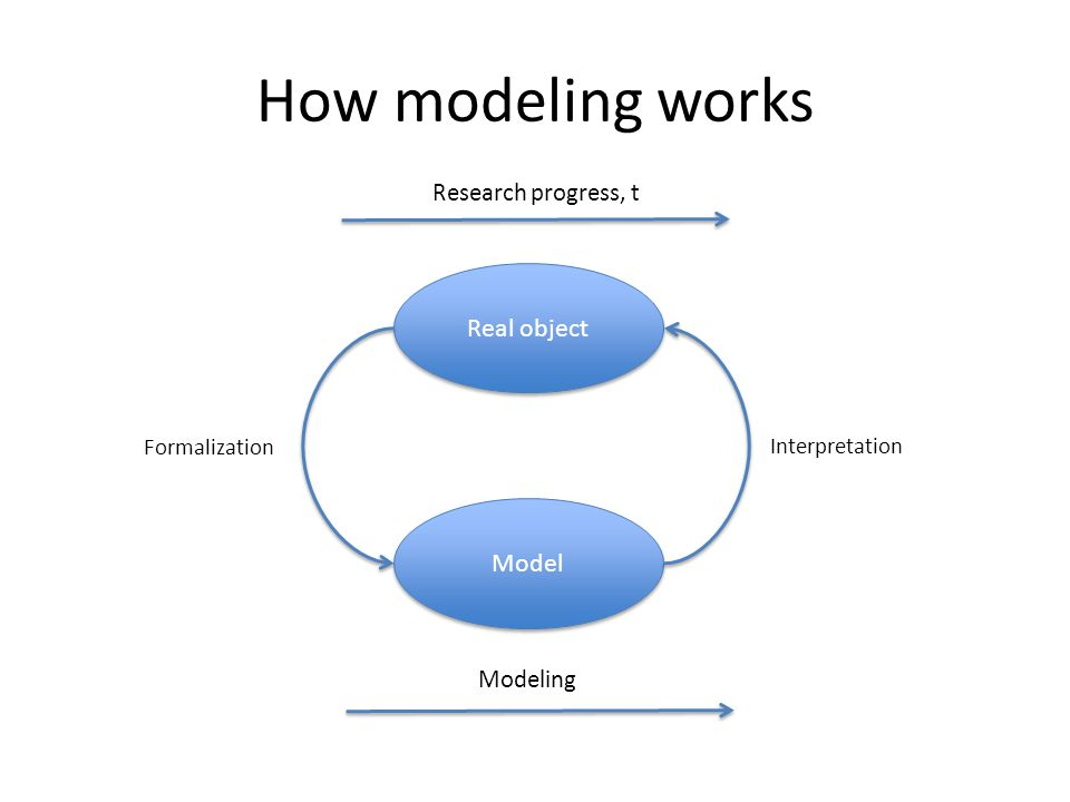 How modeling works Real object Model Research progress, t Modeling Formalization Interpretation