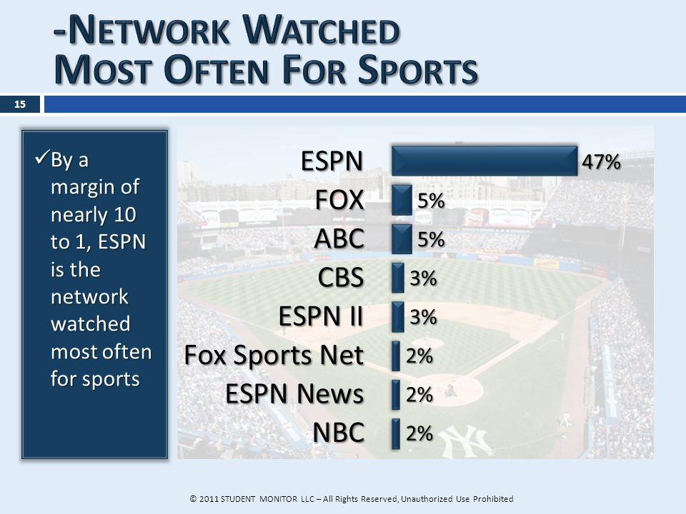 © 2011 STUDENT MONITOR LLC – All Rights Reserved, Unauthorized Use Prohibited 15 By a margin of nearly 10 to 1, ESPN is the network watched most often for sports By a margin of nearly 10 to 1, ESPN is the network watched most often for sports