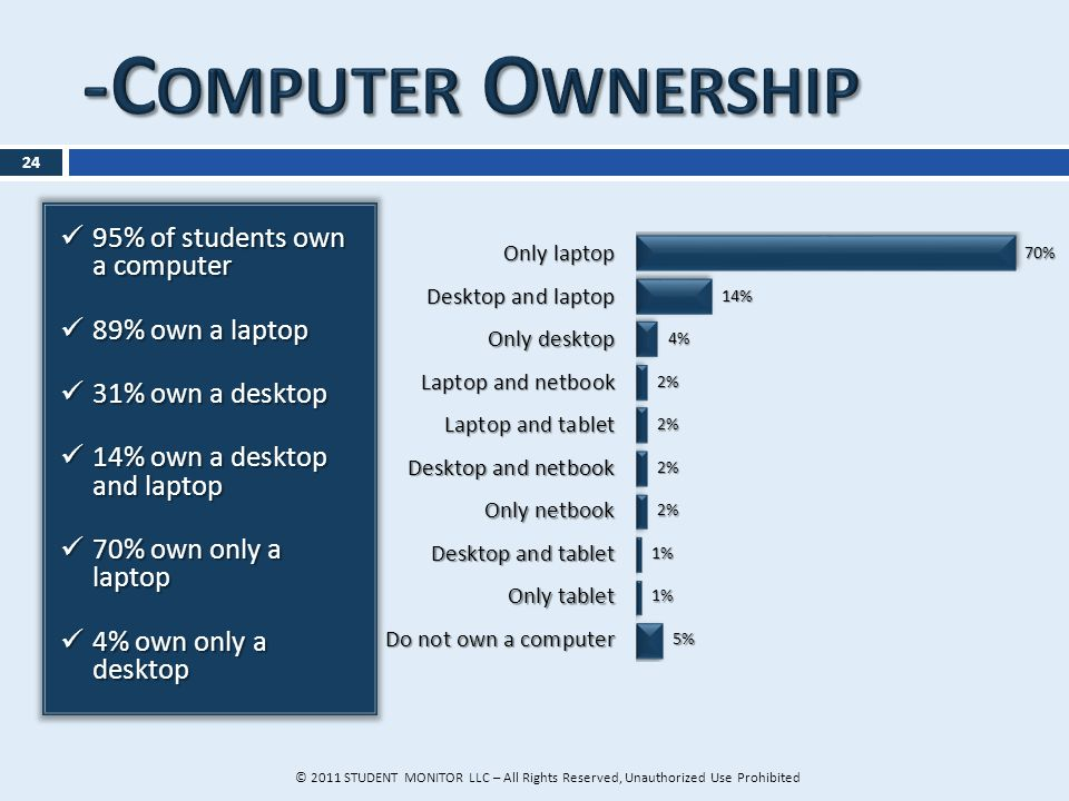 24 95% of students own a computer 95% of students own a computer 89% own a laptop 89% own a laptop 31% own a desktop 31% own a desktop 14% own a desktop and laptop 14% own a desktop and laptop 70% own only a laptop 70% own only a laptop 4% own only a desktop 4% own only a desktop