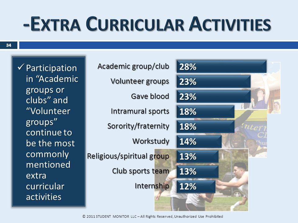 Participation in Academic groups or clubs and Volunteer groups continue to be the most commonly mentioned extra curricular activities Participation in Academic groups or clubs and Volunteer groups continue to be the most commonly mentioned extra curricular activities 34 © 2011 STUDENT MONITOR LLC – All Rights Reserved, Unauthorized Use Prohibited