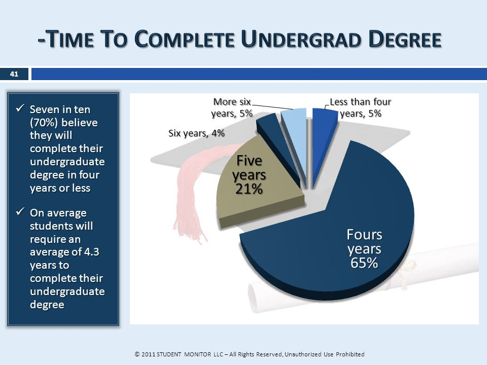 41 Seven in ten (70%) believe they will complete their undergraduate degree in four years or less Seven in ten (70%) believe they will complete their undergraduate degree in four years or less On average students will require an average of 4.3 years to complete their undergraduate degree On average students will require an average of 4.3 years to complete their undergraduate degree