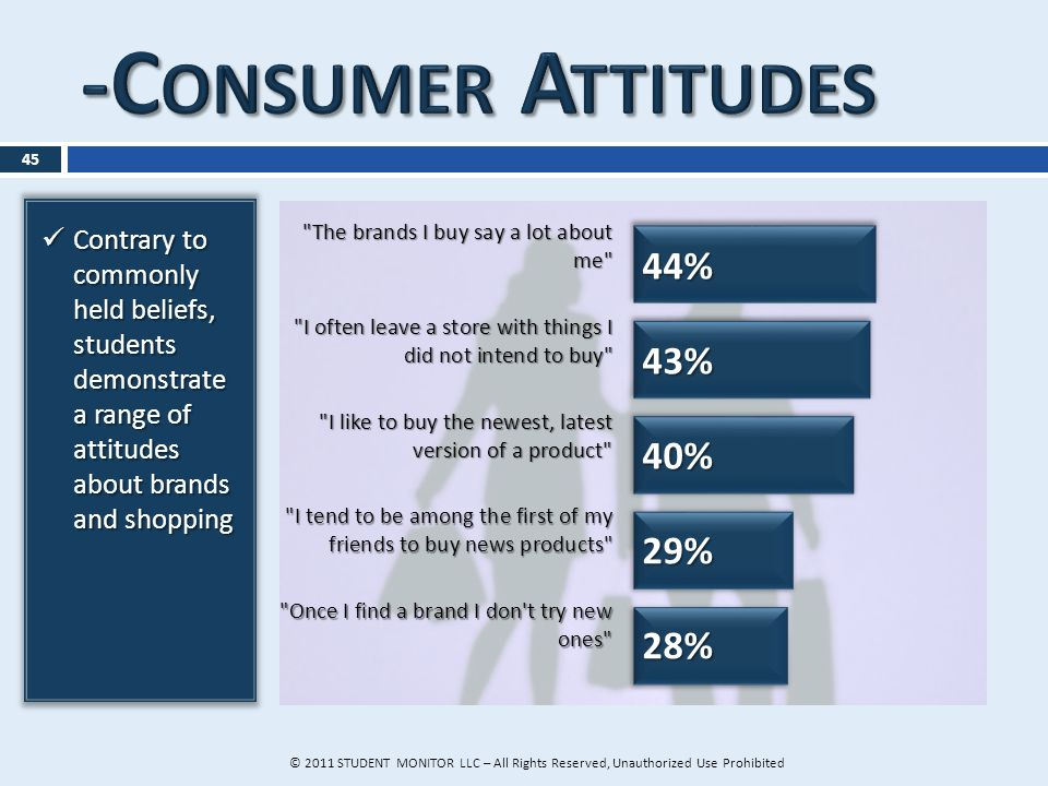 Contrary to commonly held beliefs, students demonstrate a range of attitudes about brands and shopping Contrary to commonly held beliefs, students demonstrate a range of attitudes about brands and shopping 45 © 2011 STUDENT MONITOR LLC – All Rights Reserved, Unauthorized Use Prohibited