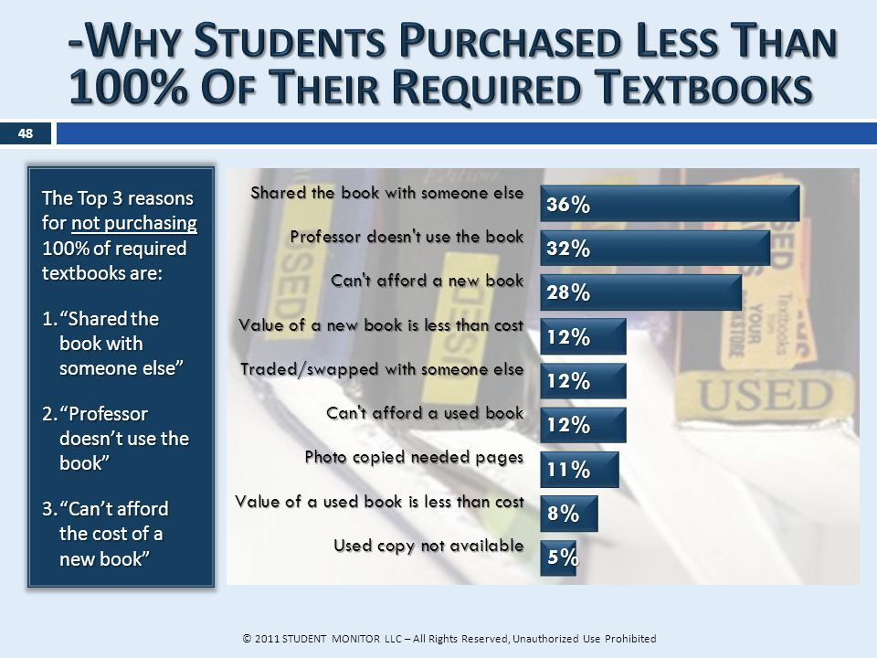 The Top 3 reasons for not purchasing 100% of required textbooks are: 1.Shared the book with someone else 2.Professor doesnt use the book 3.Cant afford the cost of a new book 48 © 2011 STUDENT MONITOR LLC – All Rights Reserved, Unauthorized Use Prohibited