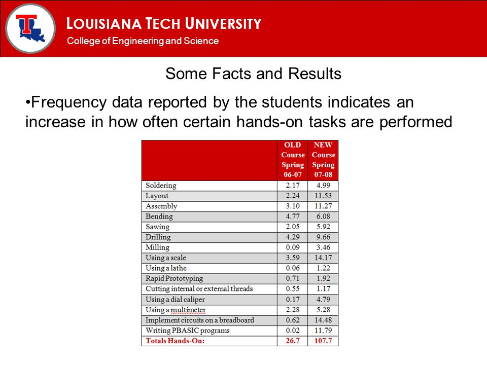 L OUISIANA T ECH U NIVERSITY MECHANICAL ENGINEERING PROGRAM Some Facts and Results College of Engineering and Science Frequency data reported by the s