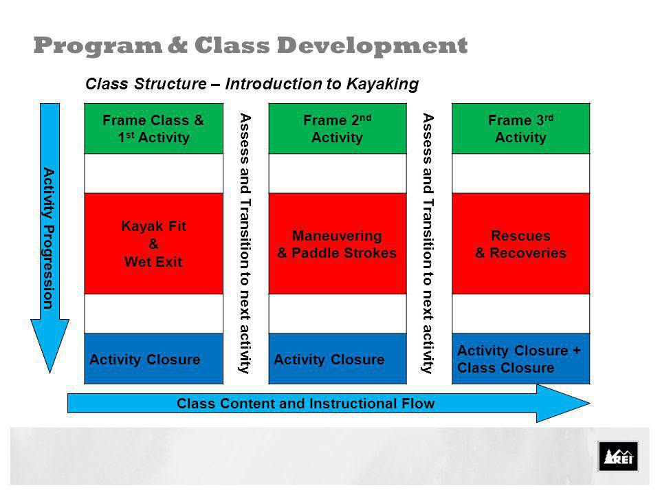 Class Structure – Introduction to Kayaking Program & Class Development Frame Class & 1 st Activity Assess and Transition to next activity Frame 2 nd A