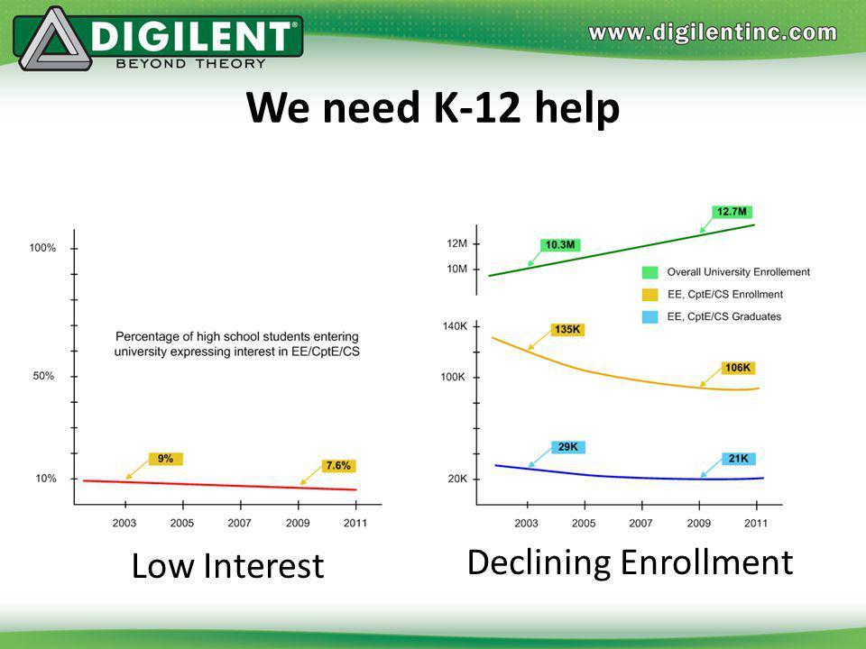 Low Interest Declining Enrollment We need K-12 help