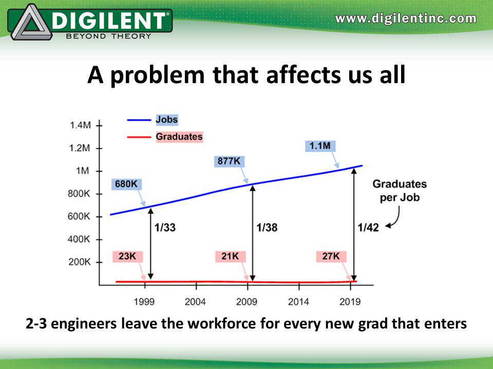 A problem that affects us all 2-3 engineers leave the workforce for every new grad that enters