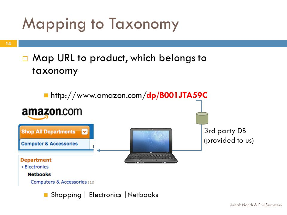 Mapping to Taxonomy 14 Map URL to product, which belongs to taxonomy http://www.amazon.com/dp/B001JTA59C Shopping | Electronics |Netbooks Arnab Nandi & Phil Bernstein 3rd party DB (provided to us)