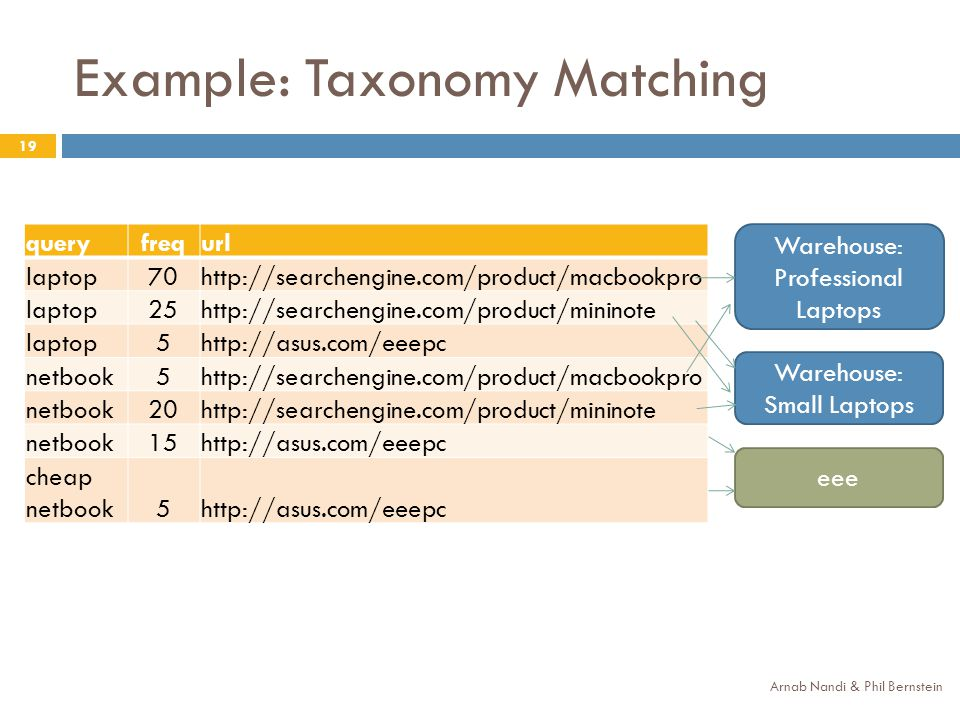 Example: Taxonomy Matching Arnab Nandi & Phil Bernstein 19 queryfrequrl laptop70http://searchengine.com/product/macbookpro laptop25http://searchengine