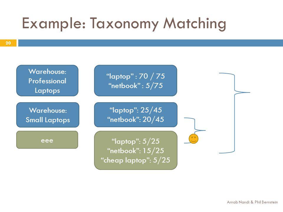 Example: Taxonomy Matching Arnab Nandi & Phil Bernstein 20 laptop: 25/45 netbook: 20/45 laptop : 70 / 75 netbook : 5/75 laptop: 5/25 netbook: 15/25 cheap laptop: 5/25 Warehouse: Small Laptops Warehouse: Professional Laptops eee