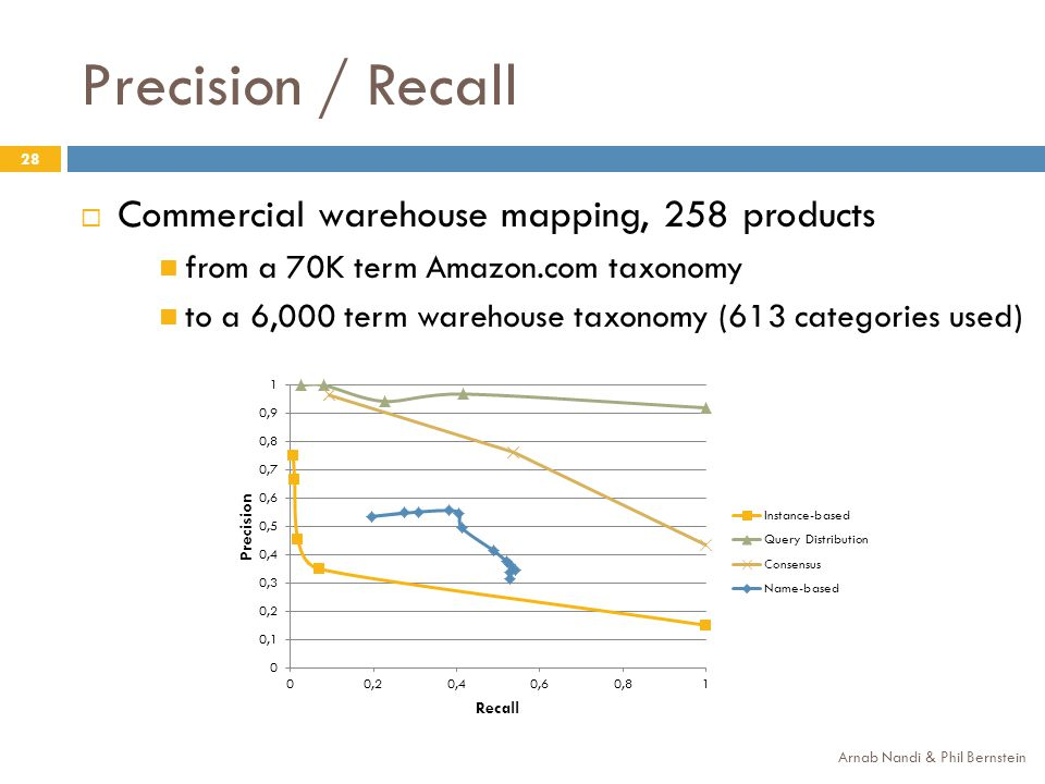 Precision / Recall Arnab Nandi & Phil Bernstein 28 Commercial warehouse mapping, 258 products from a 70K term Amazon.com taxonomy to a 6,000 term ware
