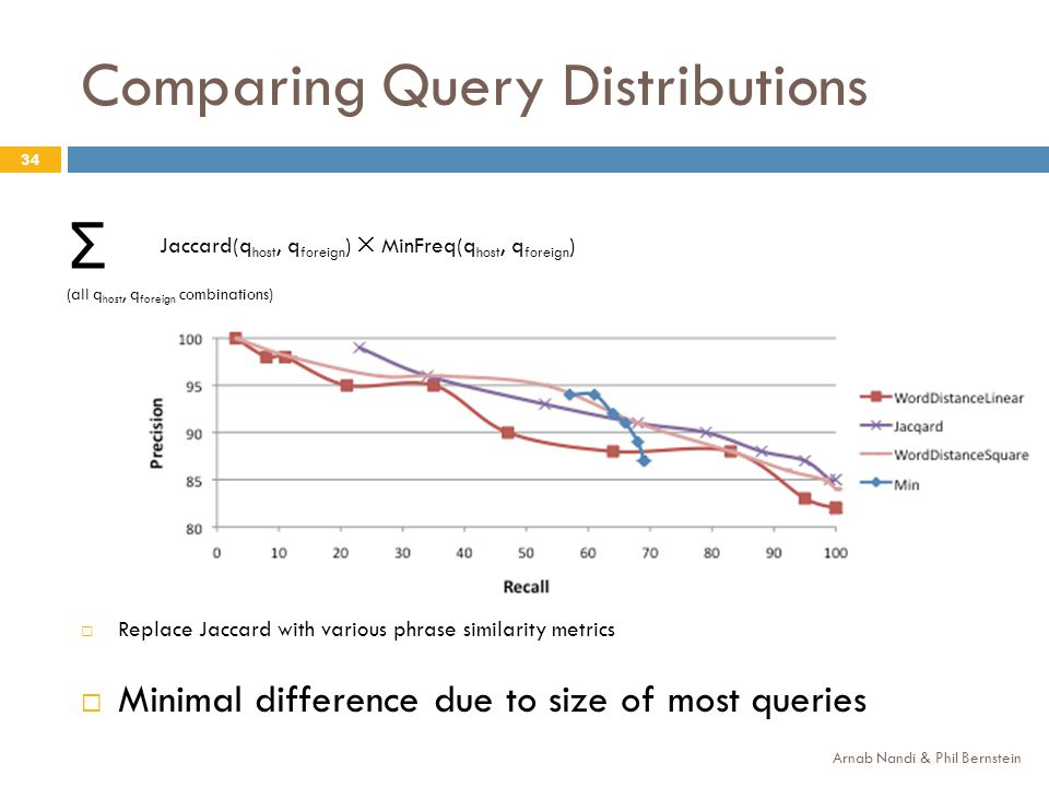 Comparing Query Distributions 34 Jaccard(q host, q foreign ) MinFreq(q host, q foreign ) Σ (all q host, q foreign combinations) Replace Jaccard with various phrase similarity metrics Minimal difference due to size of most queries Arnab Nandi & Phil Bernstein