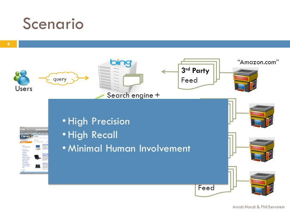 Scenario Arnab Nandi & Phil Bernstein 4 query Search engine + data warehouse Users 3 rd Party Feed results Amazon.com High Precision High Recall Minimal Human Involvement High Precision High Recall Minimal Human Involvement